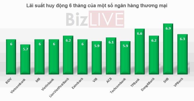 the gioi di dong samsung a30